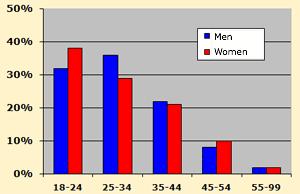 datingseiten test Mannheim